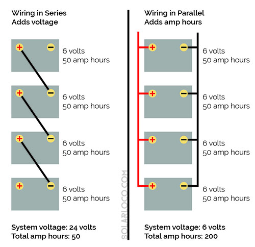 The Difference Between Series and Parallel Circuits - SolarLoco on series vs. parallel subwoofer diagram, parallel circuit diagram, batteries in parallel diagram, series and parallel electrical wiring, series circuit diagram, series parallel speaker wiring calculator,